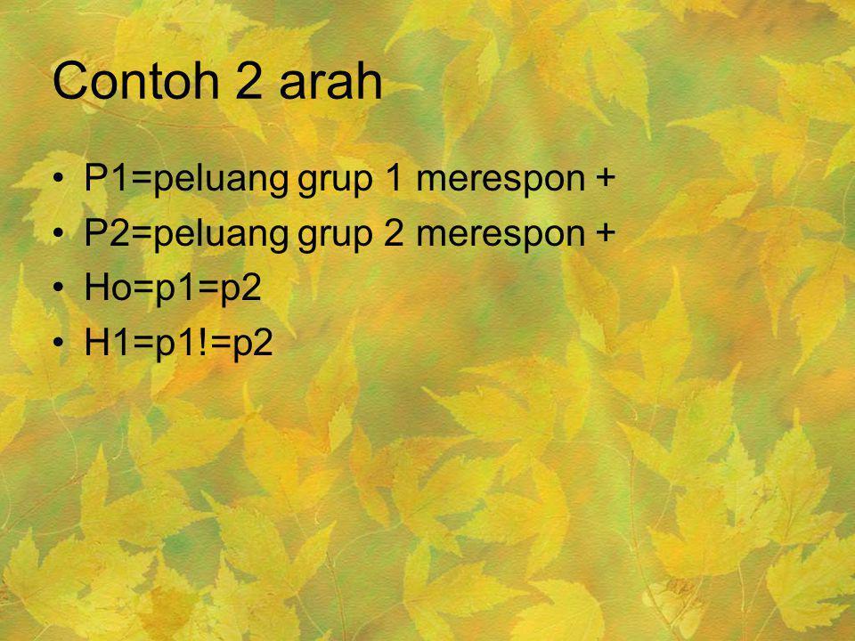Contoh 2 arah •P1=peluang grup 1 merespon + •P2=peluang grup 2 merespon + •Ho=p1=p2 •H1=p1!=p2