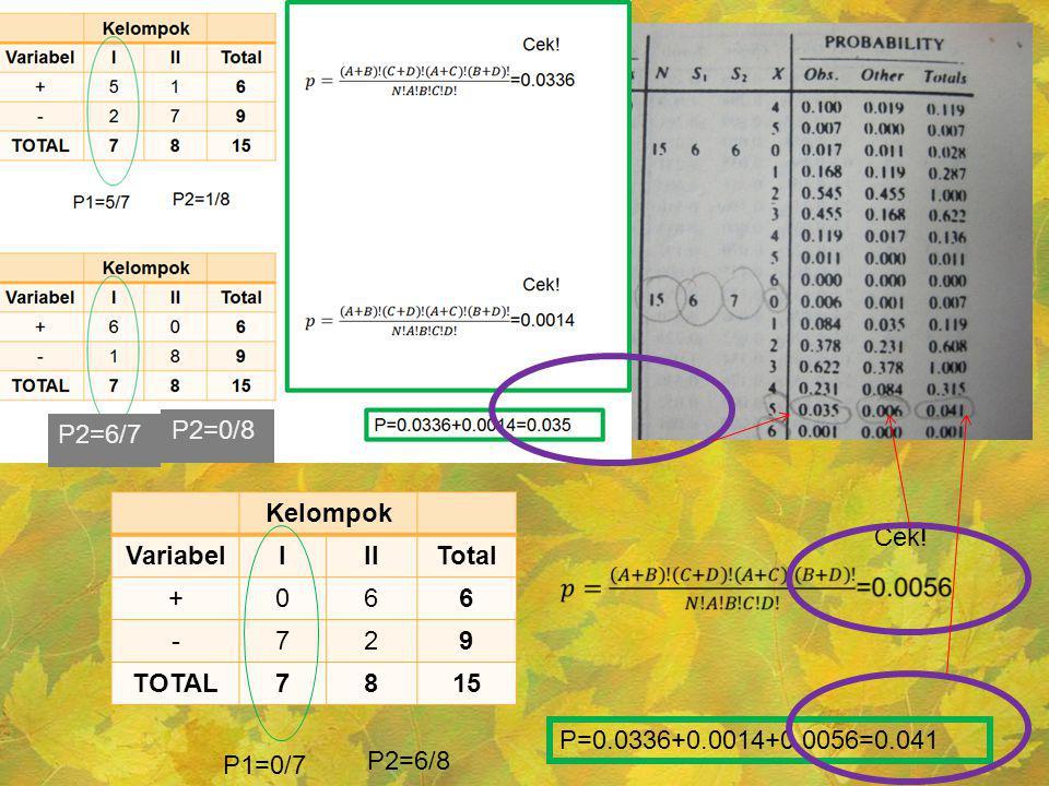 Kelompok VariabelIIITotal +066 -729 TOTAL7815 P1=0/7 P2=6/8 Cek! P=0.0336+0.0014+0.0056=0.041 P2=0/8 P2=6/7