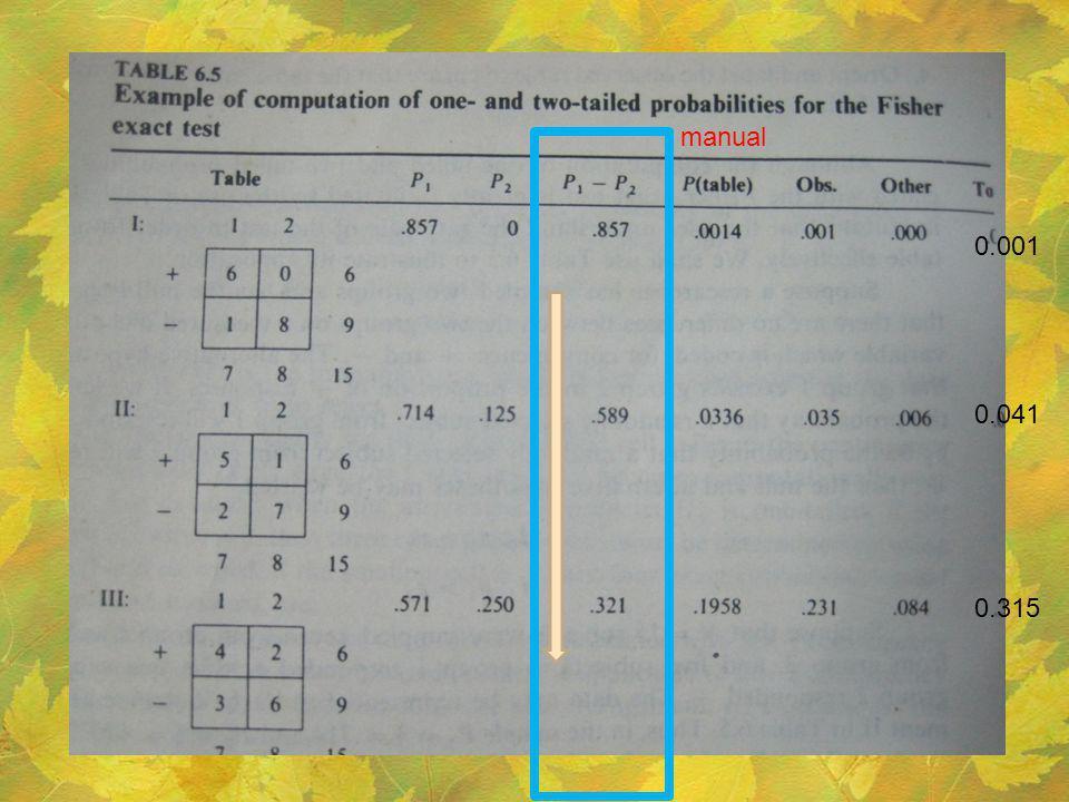 0.001 0.041 0.315 manual
