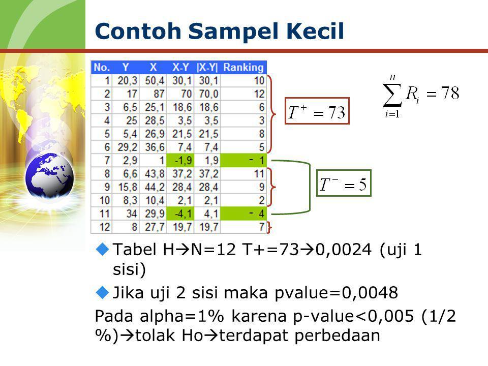 Contoh Sampel Kecil  Tabel H  N=12 T+=73  0,0024 (uji 1 sisi)  Jika uji 2 sisi maka pvalue=0,0048 Pada alpha=1% karena p-value<0,005 (1/2 %)  tol