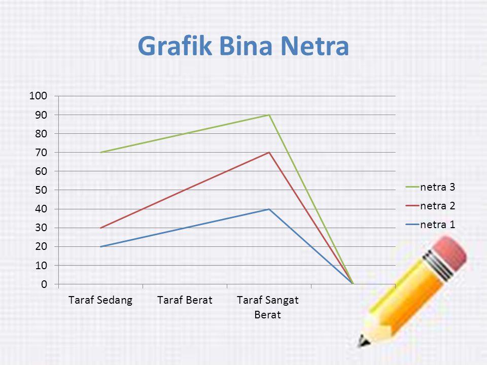 Grafik Bina Netra