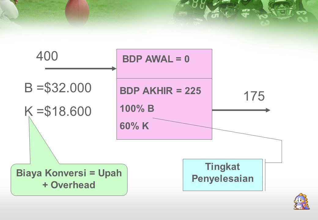BDP AWAL = 0 BDP AKHIR = 225 100% B 60% K B =$32.000 K =$18.600 400 175 Biaya Konversi = Upah + Overhead Tingkat Penyelesaian
