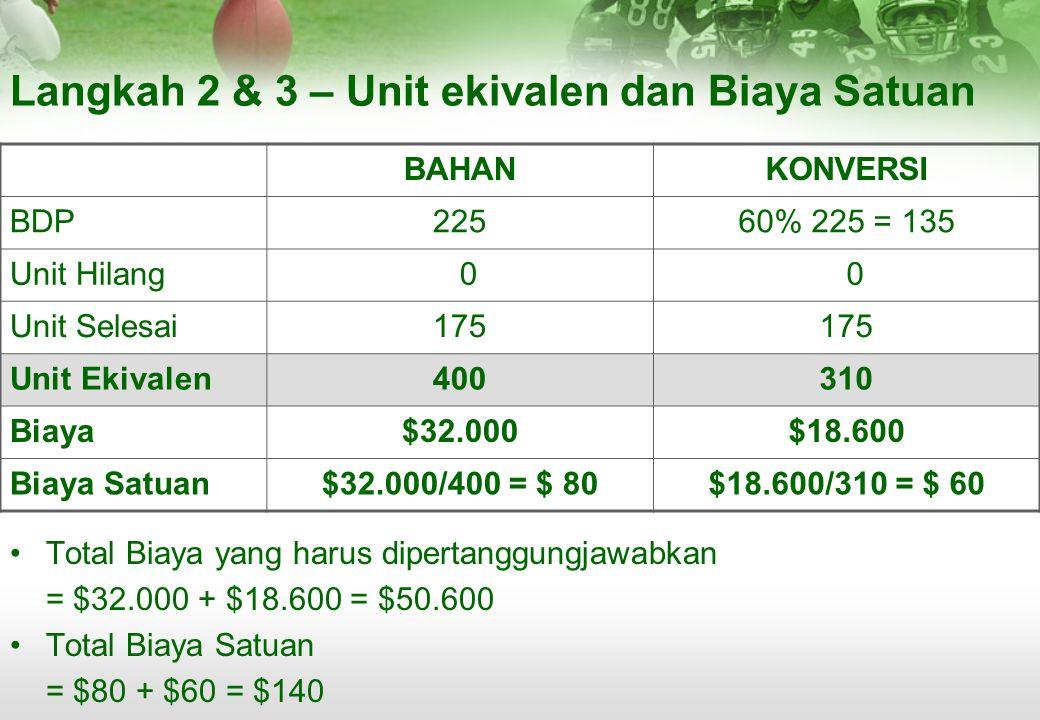 Langkah 2 & 3 – Unit ekivalen dan Biaya Satuan BAHANKONVERSI BDP22560% 225 = 135 Unit Hilang 0 0 Unit Selesai175 Unit Ekivalen400310 Biaya$32.000$18.6