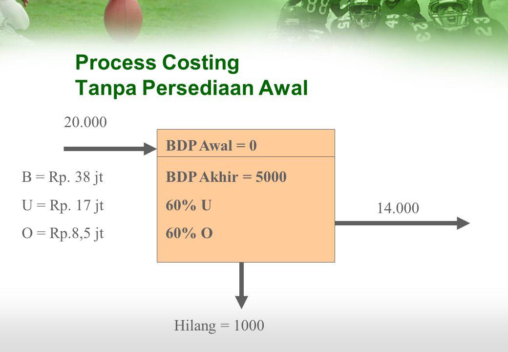 Process Costing Tanpa Persediaan Awal BDP Awal = 0 BDP Akhir = 5000 60% U 60% O 20.000 B = Rp. 38 jt U = Rp. 17 jt O = Rp.8,5 jt 14.000 Hilang = 1000