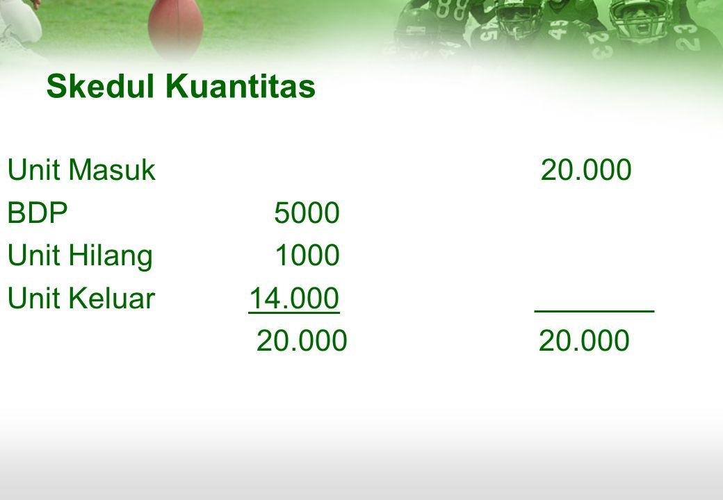 Skedul Kuantitas Unit Masuk20.000 BDP5000 Unit Hilang1000 Unit Keluar 14.000 20.000 20.000