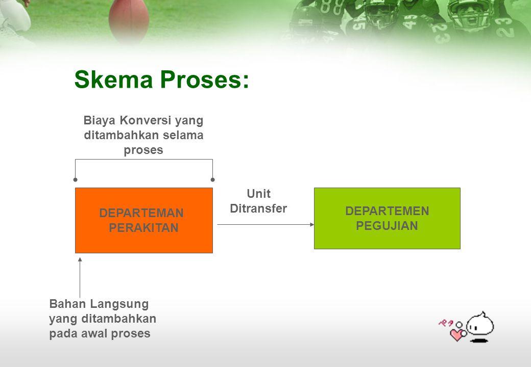 Skema Proses: DEPARTEMAN PERAKITAN DEPARTEMEN PEGUJIAN Unit Ditransfer Bahan Langsung yang ditambahkan pada awal proses Biaya Konversi yang ditambahka