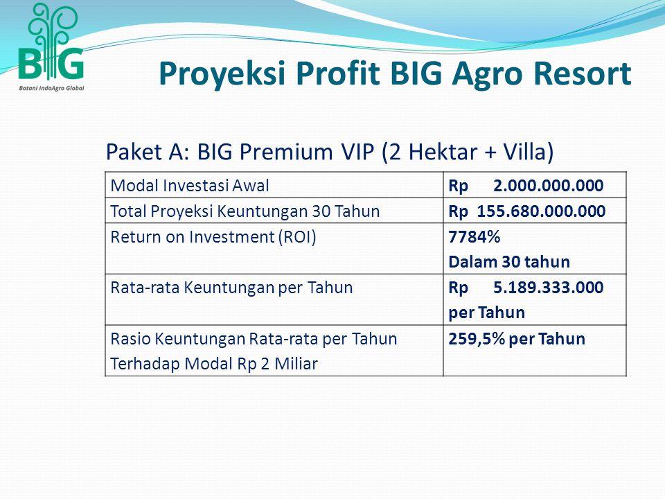 Paket A: BIG Premium VIP (2 Hektar + Villa) Modal Investasi AwalRp 2.000.000.000 Total Proyeksi Keuntungan 30 TahunRp 155.680.000.000 Return on Invest