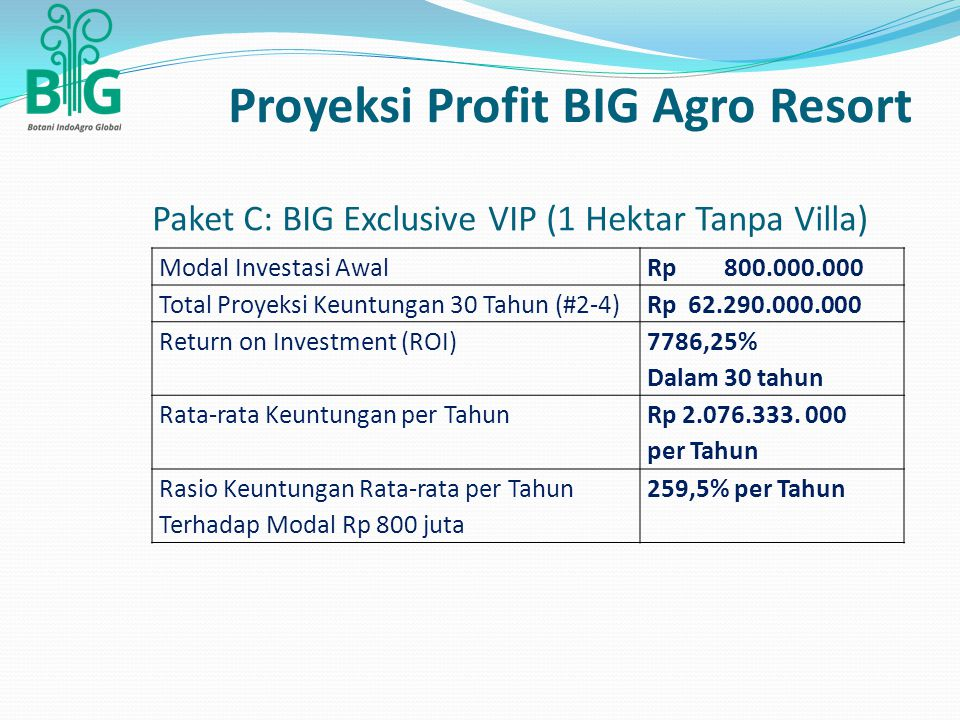 Paket C: BIG Exclusive VIP (1 Hektar Tanpa Villa) Modal Investasi AwalRp 800.000.000 Total Proyeksi Keuntungan 30 Tahun (#2-4)Rp 62.290.000.000 Return on Investment (ROI) 7786,25% Dalam 30 tahun Rata-rata Keuntungan per Tahun Rp 2.076.333.