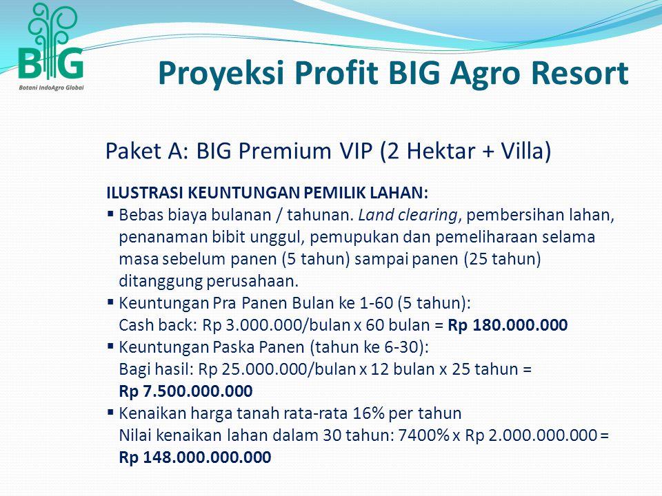 Paket A: BIG Premium VIP (2 Hektar + Villa) Proyeksi Profit BIG Agro Resort ILUSTRASI KEUNTUNGAN PEMILIK LAHAN:  Bebas biaya bulanan / tahunan. Land