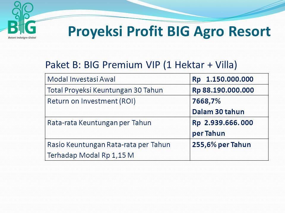 Paket B: BIG Premium VIP (1 Hektar + Villa) Modal Investasi AwalRp 1.150.000.000 Total Proyeksi Keuntungan 30 TahunRp 88.190.000.000 Return on Investment (ROI) 7668,7% Dalam 30 tahun Rata-rata Keuntungan per Tahun Rp 2.939.666.