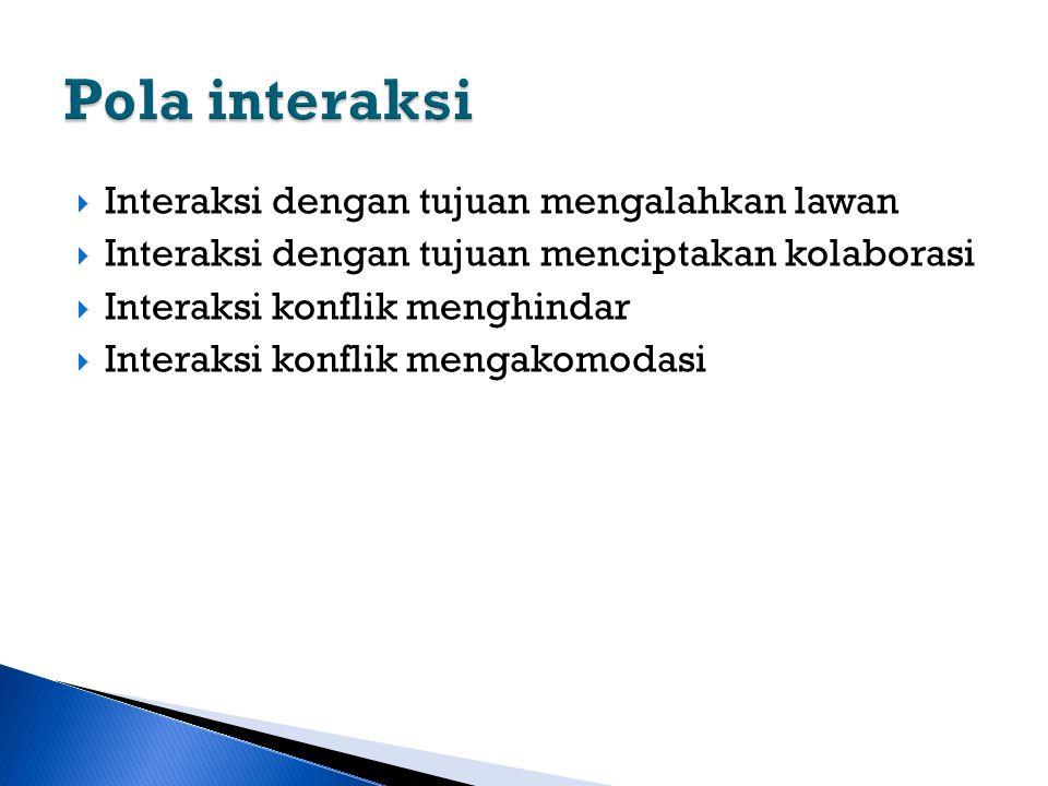  Interaksi dengan tujuan mengalahkan lawan  Interaksi dengan tujuan menciptakan kolaborasi  Interaksi konflik menghindar  Interaksi konflik mengak
