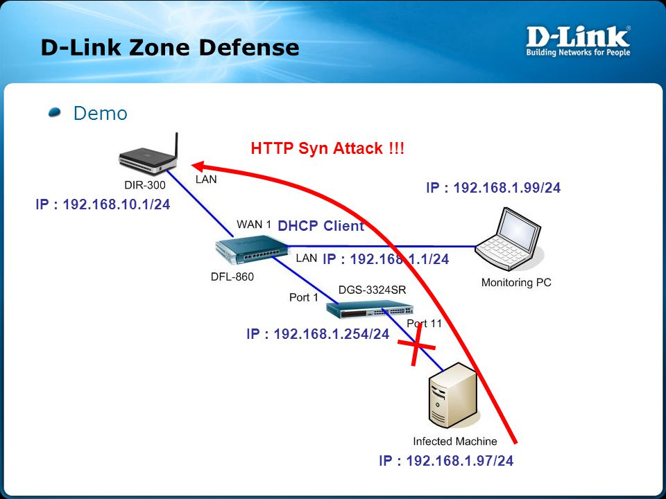 Result D-Link Zone Defense HTTP Syn Attack !!!