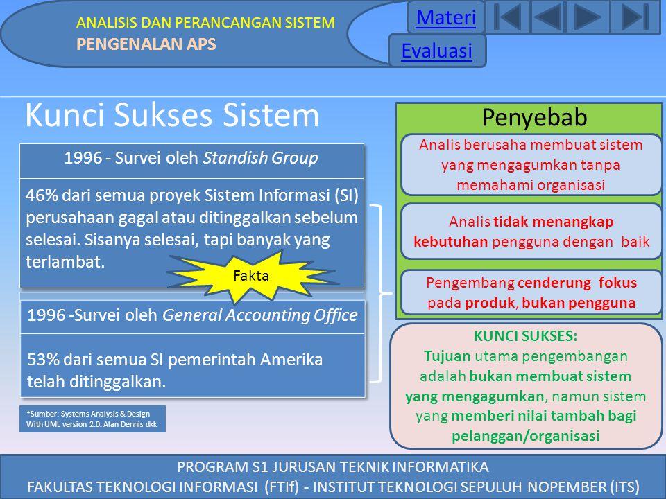 PROGRAM S1 JURUSAN TEKNIK INFORMATIKA FAKULTAS TEKNOLOGI INFORMASI (FTIf) - INSTITUT TEKNOLOGI SEPULUH NOPEMBER (ITS) Kunci Sukses Sistem 1996 -Survei