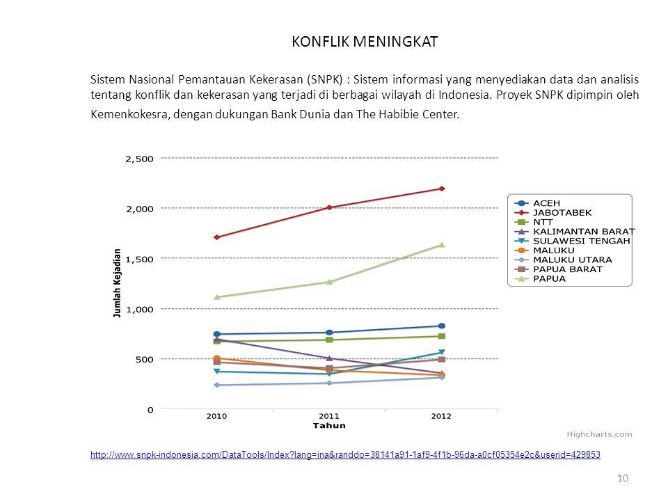 http://www.snpk-indonesia.com/DataTools/Index?lang=ina&randdo=38141a91-1af9-4f1b-96da-a0cf05354e2c&userid=429853 Sistem Nasional Pemantauan Kekerasan (SNPK) Periode 2010 s.d 2012 11