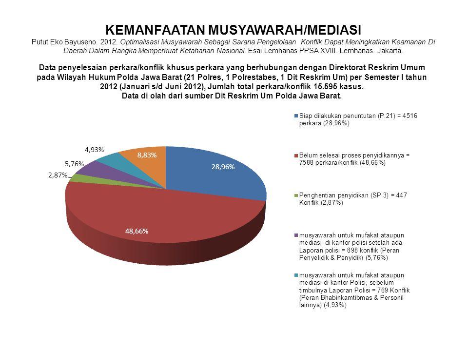 Data penyelesaian perkara/konflik khusus perkara yang berhubungan dengan Direktorat Reskrim Umum pada Wilayah Hukum Polda Jawa Barat (21 Polres, 1 Pol
