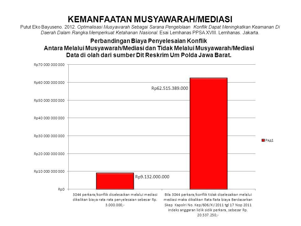 KEMANFAATAN MUSYAWARAH/MEDIASI Putut Eko Bayuseno. 2012. Optimalisasi Musyawarah Sebagai Sarana Pengelolaan Konflik Dapat Meningkatkan Keamanan Di Dae