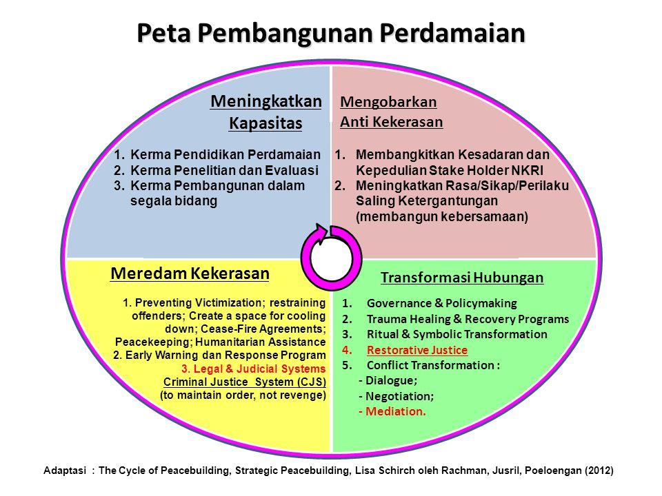 Terima Kasih Mediasi di luar pengadilan di Indonesia, seharusnya dapat berkembang dengan pesat dengan masih berlakunya Pancasila sebagai Dasar Negara dan Faslafah Bangsa Indonesia.