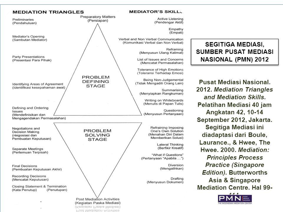 SEGITIGA MEDIASI, SUMBER PUSAT MEDIASI NASIONAL (PMN) 2012 Pusat Mediasi Nasional. 2012. Mediation Triangles and Mediation Skills. Pelatihan Mediasi 4