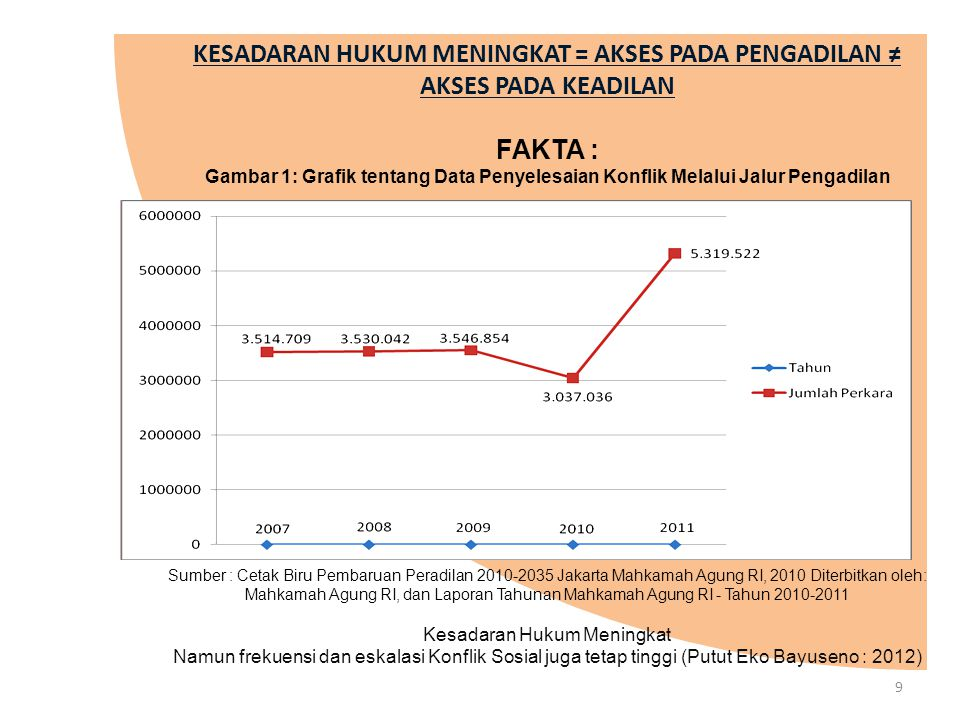 http://www.snpk-indonesia.com/DataTools/Index?lang=ina&randdo=38141a91-1af9-4f1b-96da-a0cf05354e2c&userid=429853 KONFLIK MENINGKAT Sistem Nasional Pemantauan Kekerasan (SNPK) : Sistem informasi yang menyediakan data dan analisis tentang konflik dan kekerasan yang terjadi di berbagai wilayah di Indonesia.