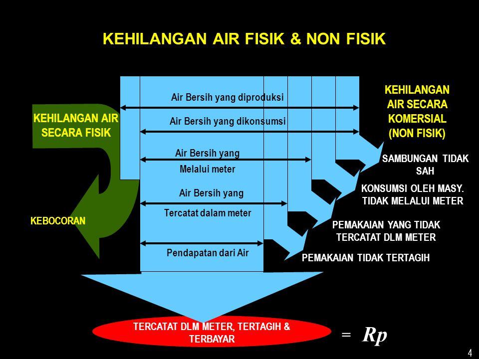 4 KEHILANGAN AIR SECARA FISIK KEHILANGAN AIR SECARA KOMERSIAL (NON FISIK) KEBOCORAN SAMBUNGAN TIDAK SAH PEMAKAIAN YANG TIDAK TERCATAT DLM METER KONSUMSI OLEH MASY.