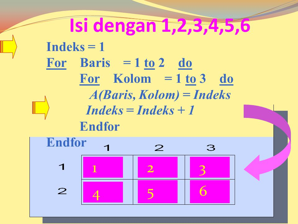 INISIALISASI For Baris = 1 to 2 do For Kolom = 1 to 3 do A(Baris, Kolom) = 0 Endfor 111 1 11