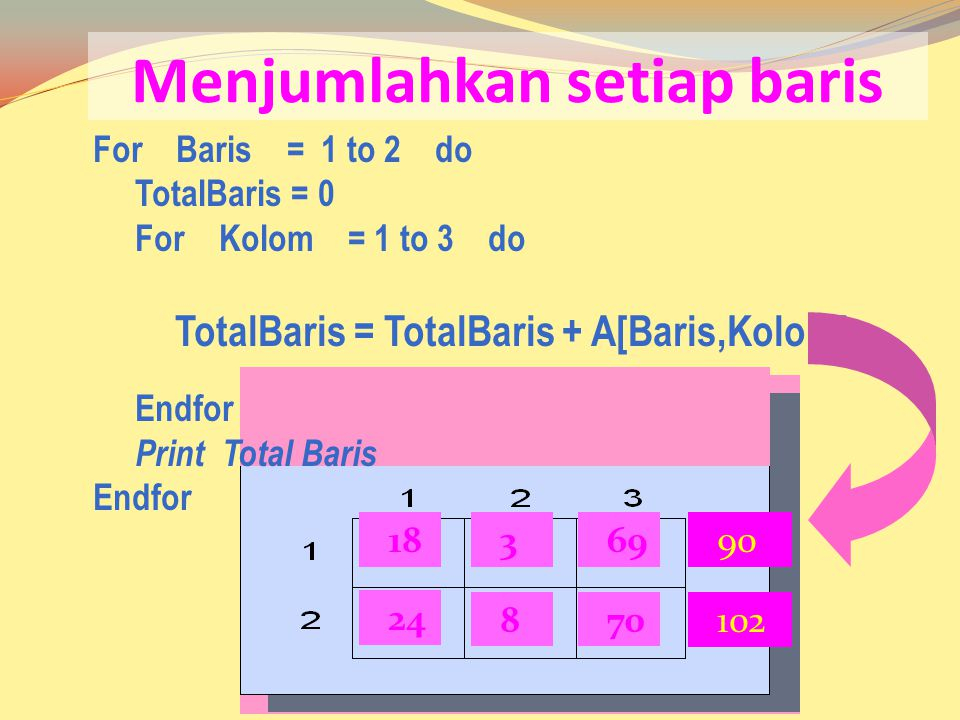 18369 24 870 Menjumlahkan setiap baris For Baris = 1 to 2 do TotalBaris = 0 For Kolom = 1 to 3 do TotalBaris = TotalBaris + A[Baris,Kolom] Endfor Print Total Baris Endfor 90 102