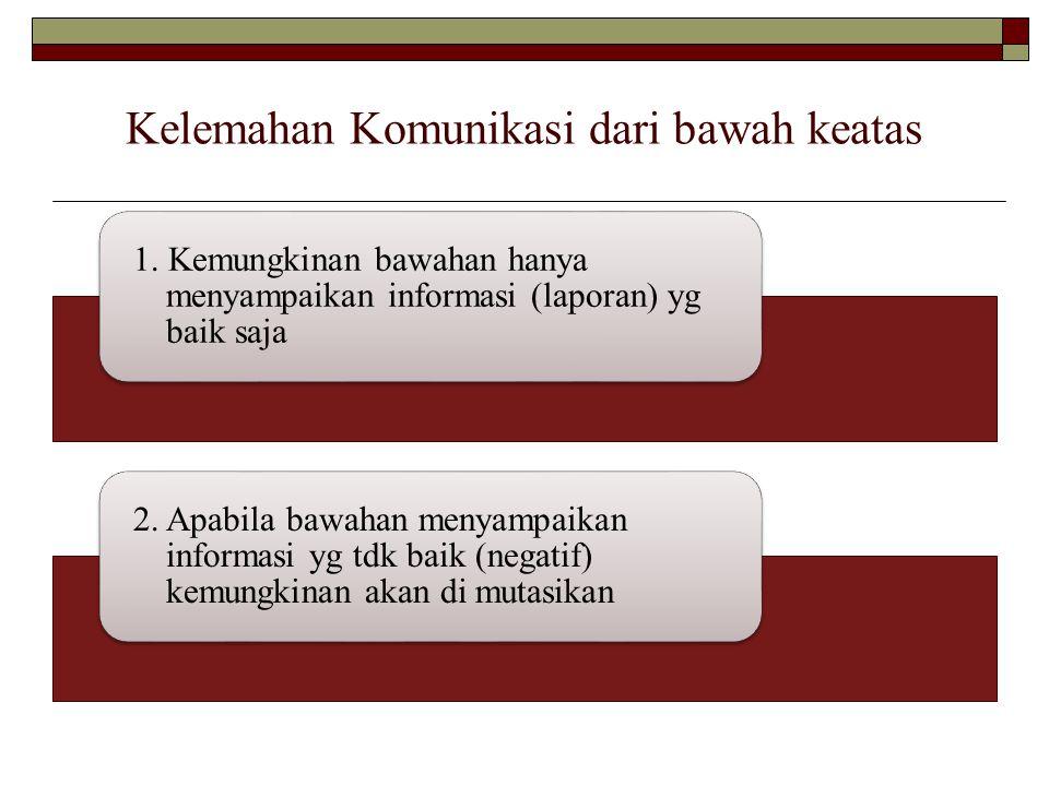 Kelemahan Komunikasi dari bawah keatas 1. Kemungkinan bawahan hanya menyampaikan informasi (laporan) yg baik saja 2. Apabila bawahan menyampaikan info