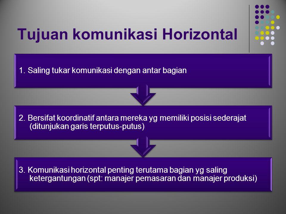 Tujuan komunikasi Horizontal 3. Komunikasi horizontal penting terutama bagian yg saling ketergantungan (spt: manajer pemasaran dan manajer produksi) 2