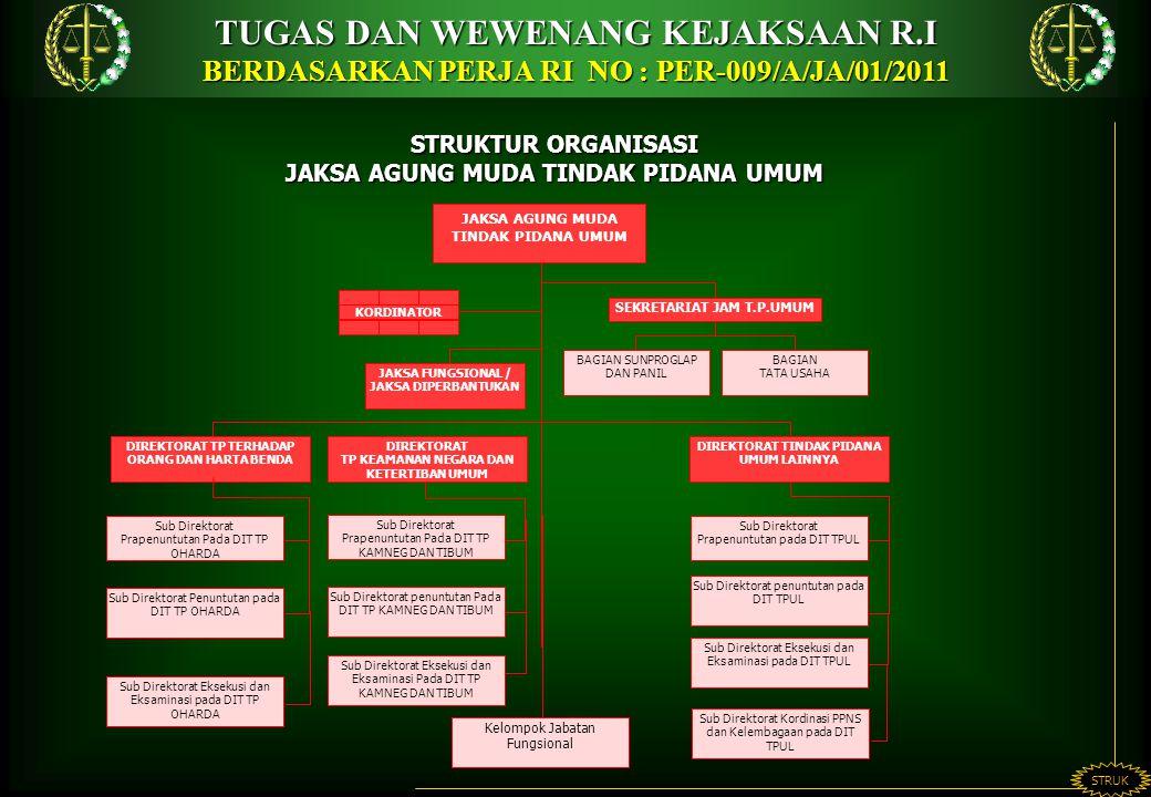 STRUKTUR ORGANISASI JAKSA AGUNG MUDA TINDAK PIDANA UMUM TUGAS DAN WEWENANG KEJAKSAAN R.I BERDASARKAN PERJA RI NO : PER-009/A/JA/01/2011 STRUK Sub Direktorat penuntutan pada DIT TPUL Sub Direktorat penuntutan Pada DIT TP KAMNEG DAN TIBUM SEKRETARIAT JAM T.P.UMUM BAGIAN SUNPROGLAP DAN PANIL BAGIAN TATA USAHA JAKSA FUNGSIONAL / JAKSA DIPERBANTUKAN JAKSA AGUNG MUDA TINDAK PIDANA UMUM KORDINATOR DIREKTORAT TP TERHADAP ORANG DAN HARTA BENDA DIREKTORAT TP KEAMANAN NEGARA DAN KETERTIBAN UMUM DIREKTORAT TINDAK PIDANA UMUM LAINNYA Sub Direktorat Prapenuntutan Pada DIT TP OHARDA Sub Direktorat Penuntutan pada DIT TP OHARDA Sub Direktorat Prapenuntutan pada DIT TPUL Sub Direktorat Prapenuntutan Pada DIT TP KAMNEG DAN TIBUM Kelompok Jabatan Fungsional Sub Direktorat Eksekusi dan Eksaminasi pada DIT TP OHARDA Sub Direktorat Eksekusi dan Eksaminasi Pada DIT TP KAMNEG DAN TIBUM Sub Direktorat Eksekusi dan Eksaminasi pada DIT TPUL Sub Direktorat Kordinasi PPNS dan Kelembagaan pada DIT TPUL