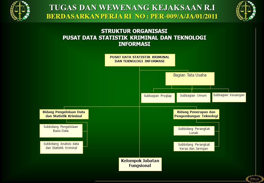 STRUKTUR ORGANISASI PUSAT DATA STATISTIK KRIMINAL DAN TEKNOLOGI INFORMASI TUGAS DAN WEWENANG KEJAKSAAN R.I BERDASARKAN PERJA RI NO : PER-009/A/JA/01/2011 STRUK Bagian Tata Usaha Subbagian Proglap Subbagian Keuangan PUSAT DATA STATISTIK KRIMINAL DAN TEKNOLOGI INFORMASI Subbidang Pengelolaan Basis Data Subbidang Analisis data dan Statistik Kriminal Subbidang Perangkat Lunak Bidang Pengelolaan Data dan Statistik Kriminal Bidang Penerapan dan Pengembangan Teknologi Subbidang Perangkat Keras dan Jaringan Subbagian Umum Kelompok Jabatan Fungsional