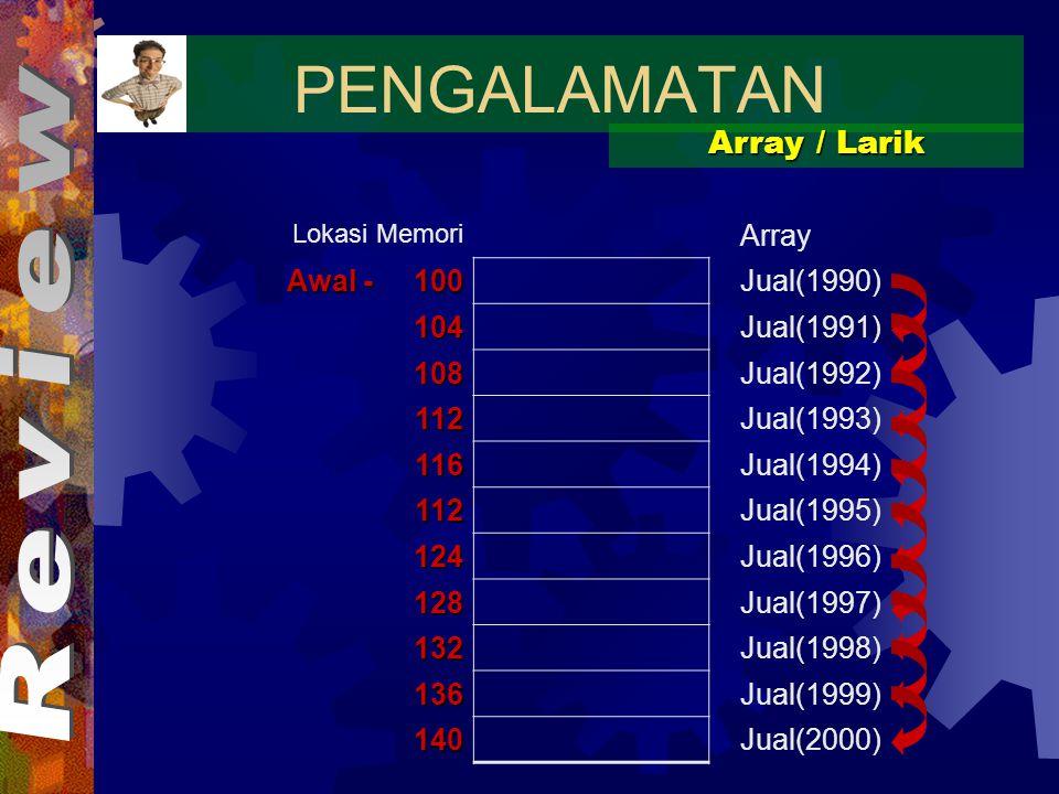 PENGALAMATAN Array / Larik Lokasi Memori Array Awal - 100 Jual(1990) 104Jual(1991) 108Jual(1992) 112Jual(1993) 116Jual(1994) 112Jual(1995) 124Jual(1996) 128Jual(1997) 132Jual(1998) 136Jual(1999) 140Jual(2000)