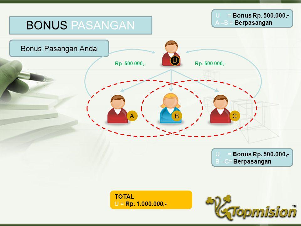 Copyright © Wondershare Software U Bonus Pasangan Anda BONUS PASANGAN ABC U = Bonus Rp.