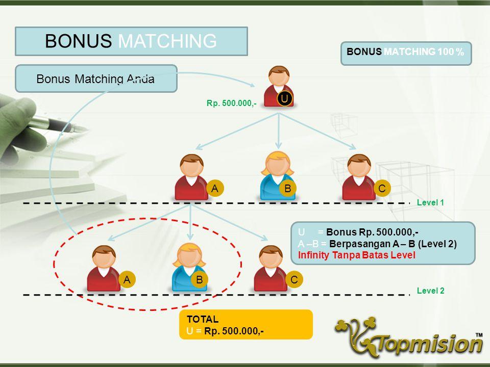 Copyright © Wondershare Software U Bonus Pasangan Anda BONUS PASANGAN ABC U = Bonus Rp. 500.000,- A –B = Berpasangan Rp. 500.000,- U = Bonus Rp. 500.0