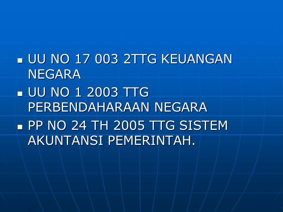  UU NO 17 003 2TTG KEUANGAN NEGARA  UU NO 1 2003 TTG PERBENDAHARAAN NEGARA  PP NO 24 TH 2005 TTG SISTEM AKUNTANSI PEMERINTAH.