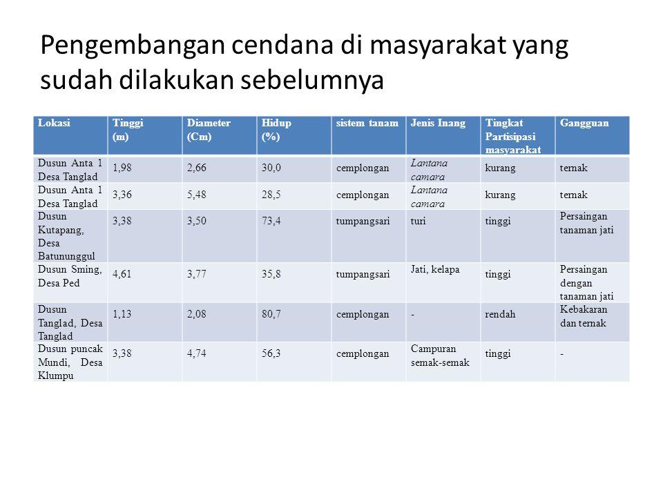 Pengembangan cendana di masyarakat yang sudah dilakukan sebelumnya LokasiTinggi (m) Diameter (Cm) Hidup (%) sistem tanamJenis InangTingkat Partisipasi