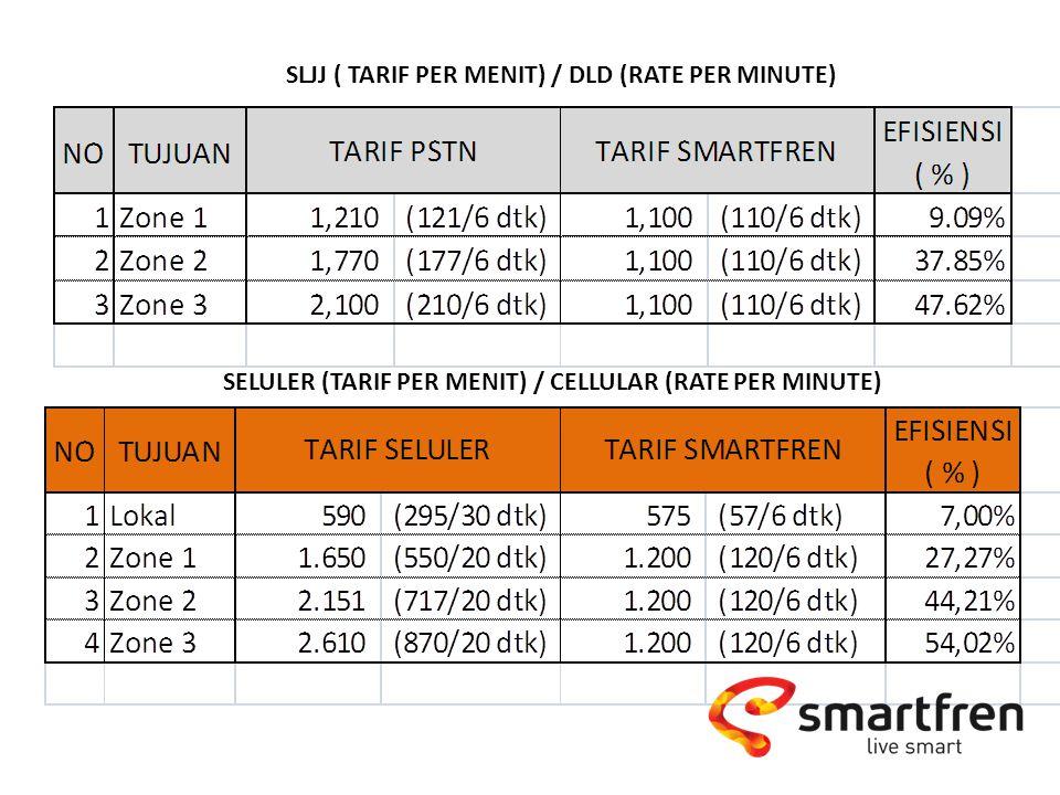 SLJJ ( TARIF PER MENIT) / DLD (RATE PER MINUTE) SELULER (TARIF PER MENIT) / CELLULAR (RATE PER MINUTE)