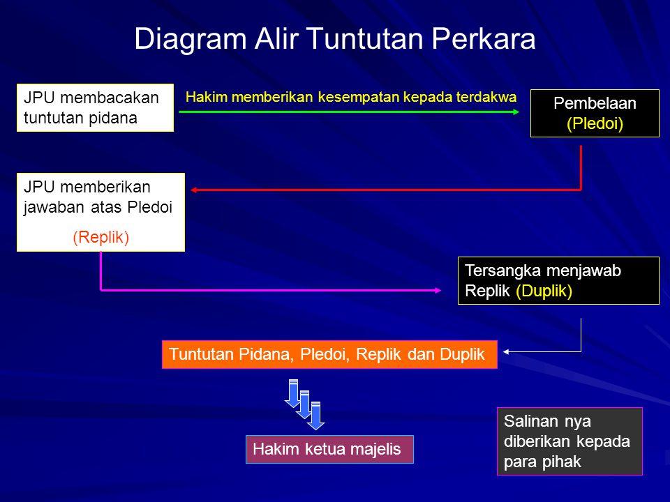 Diagram Alir Tuntutan Perkara JPU membacakan tuntutan pidana Hakim memberikan kesempatan kepada terdakwa Pembelaan (Pledoi) JPU memberikan jawaban ata