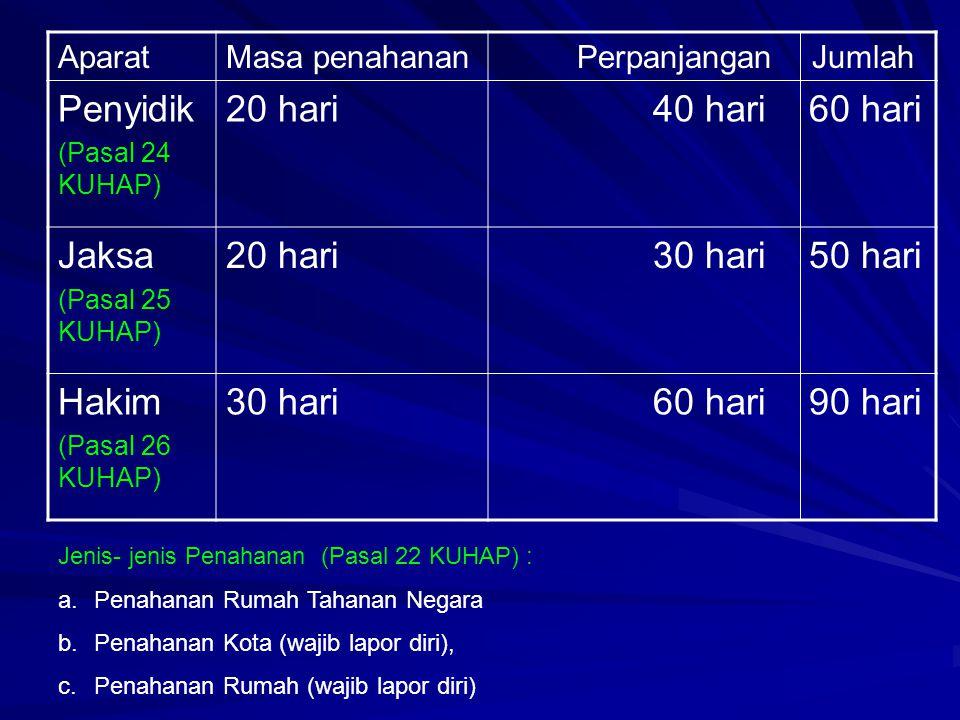 AparatMasa penahanan Perpanjangan Jumlah Penyidik (Pasal 24 KUHAP) 20 hari 40 hari 60 hari Jaksa (Pasal 25 KUHAP) 20 hari 30 hari 50 hari Hakim (Pasal