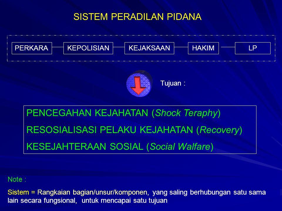 SISTEM PERADILAN PIDANA PERKARAKEPOLISIANKEJAKSAANHAKIMLP PENCEGAHAN KEJAHATAN (Shock Teraphy) RESOSIALISASI PELAKU KEJAHATAN (Recovery) KESEJAHTERAAN