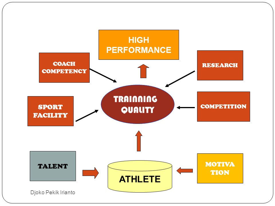 TRAINNING QUALITY COACH COMPETENCY SPORT FACILITY TALENT MOTIVA TION COMPETITION RESEARCH HIGH PERFORMANCE ATHLETE Djoko Pekik Irianto