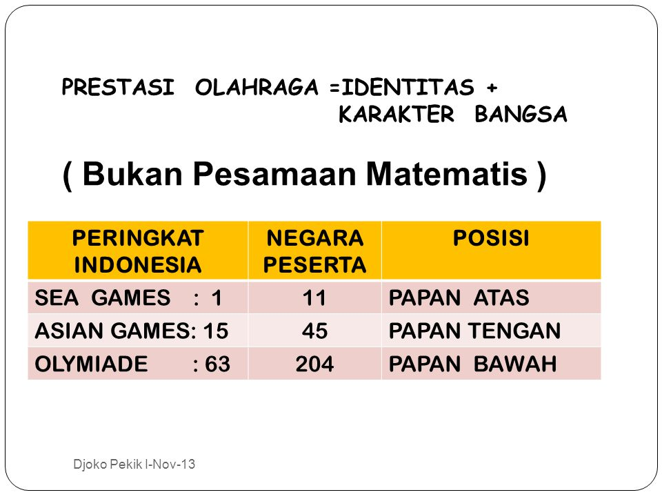 PRESTASI OLAHRAGA =IDENTITAS + KARAKTER BANGSA ( Bukan Pesamaan Matematis ) Djoko Pekik I-Nov-13 PERINGKAT INDONESIA NEGARA PESERTA POSISI SEA GAMES : 111PAPAN ATAS ASIAN GAMES: 1545PAPAN TENGAN OLYMIADE : 63204PAPAN BAWAH