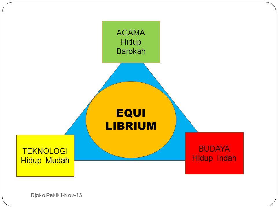 TEKNOLOGI Hidup Mudah BUDAYA Hidup Indah AGAMA Hidup Barokah EQUI LIBRIUM