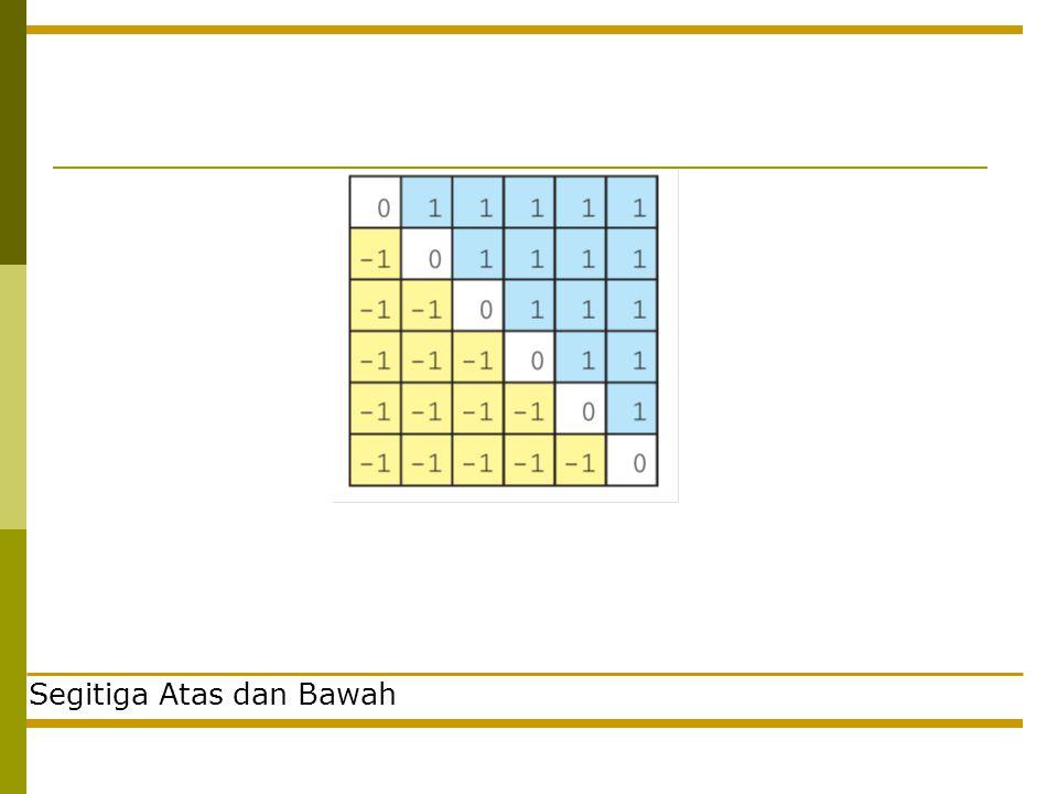 Cetak Matriks Bagaimana kalau dibuat fungsi? for(i=0;i<baris;i++){ for(j=0;j<kolom;j++){ printf(