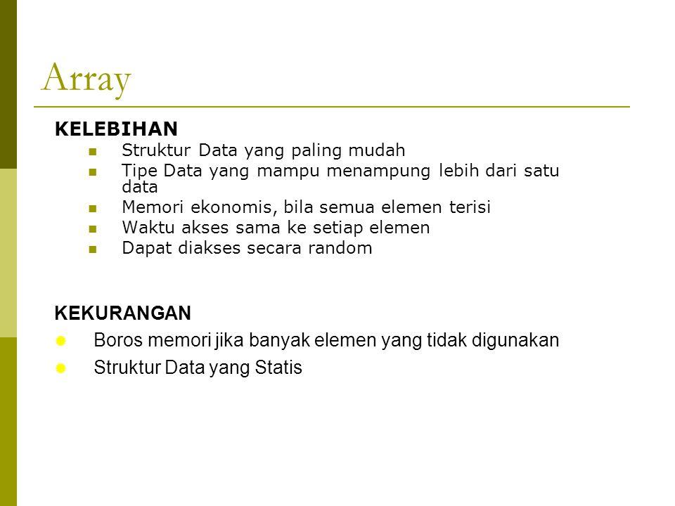 Array KELEBIHAN  Struktur Data yang paling mudah  Tipe Data yang mampu menampung lebih dari satu data  Memori ekonomis, bila semua elemen terisi  Waktu akses sama ke setiap elemen  Dapat diakses secara random KEKURANGAN  Boros memori jika banyak elemen yang tidak digunakan  Struktur Data yang Statis