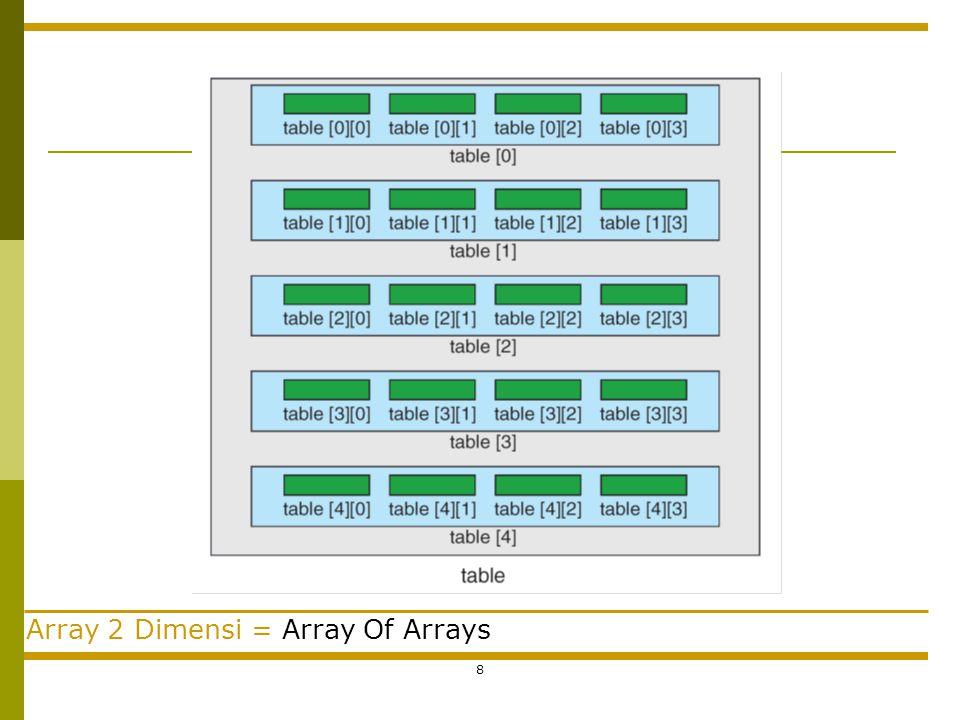 8 Array 2 Dimensi = Array Of Arrays