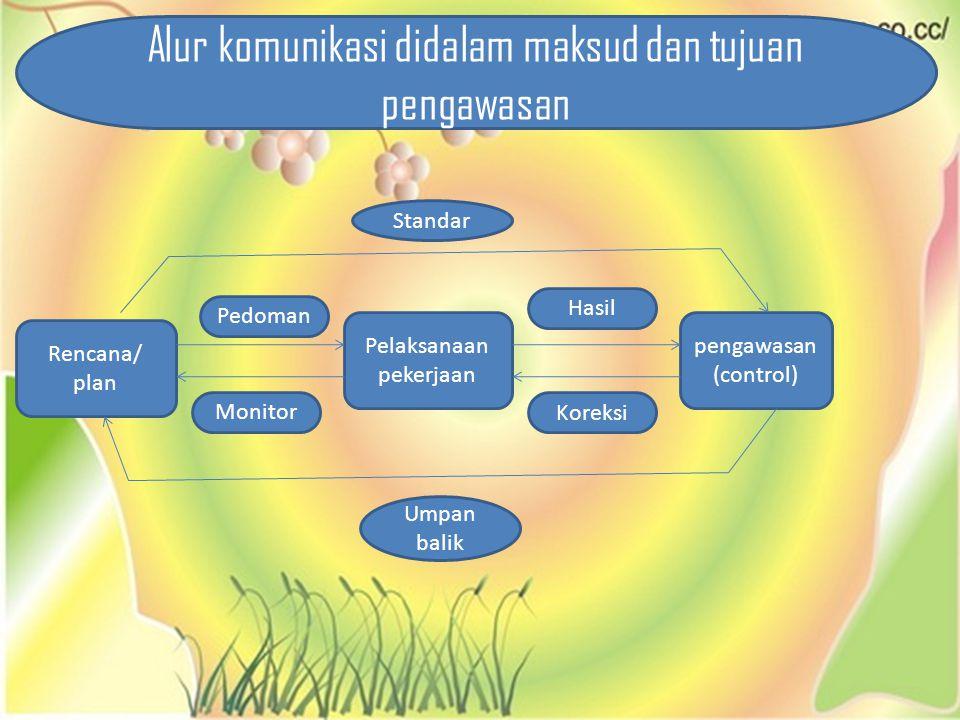 Rencana/ plan Pelaksanaan pekerjaan pengawasan (control) Standar Umpan balik Pedoman Monitor Hasil Koreksi Alur komunikasi didalam maksud dan tujuan p