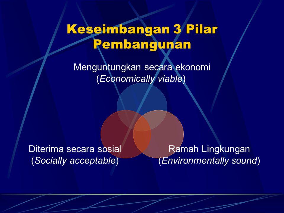 Keseimbangan 3 Pilar Pembangunan Menguntungkan secara ekonomi (Economically viable) Ramah Lingkungan (Environmentally sound) Diterima secara sosial (S