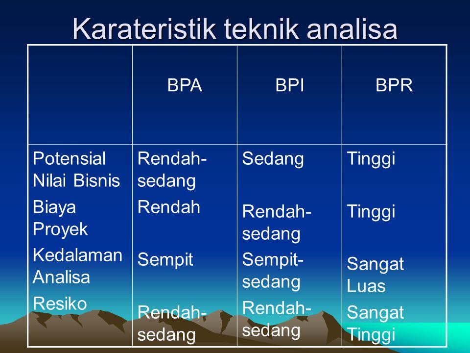 Karateristik teknik analisa BPABPIBPR Potensial Nilai Bisnis Biaya Proyek Kedalaman Analisa Resiko Rendah- sedang Rendah Sempit Rendah- sedang Sedang Rendah- sedang Sempit- sedang Rendah- sedang Tinggi Sangat Luas Sangat Tinggi