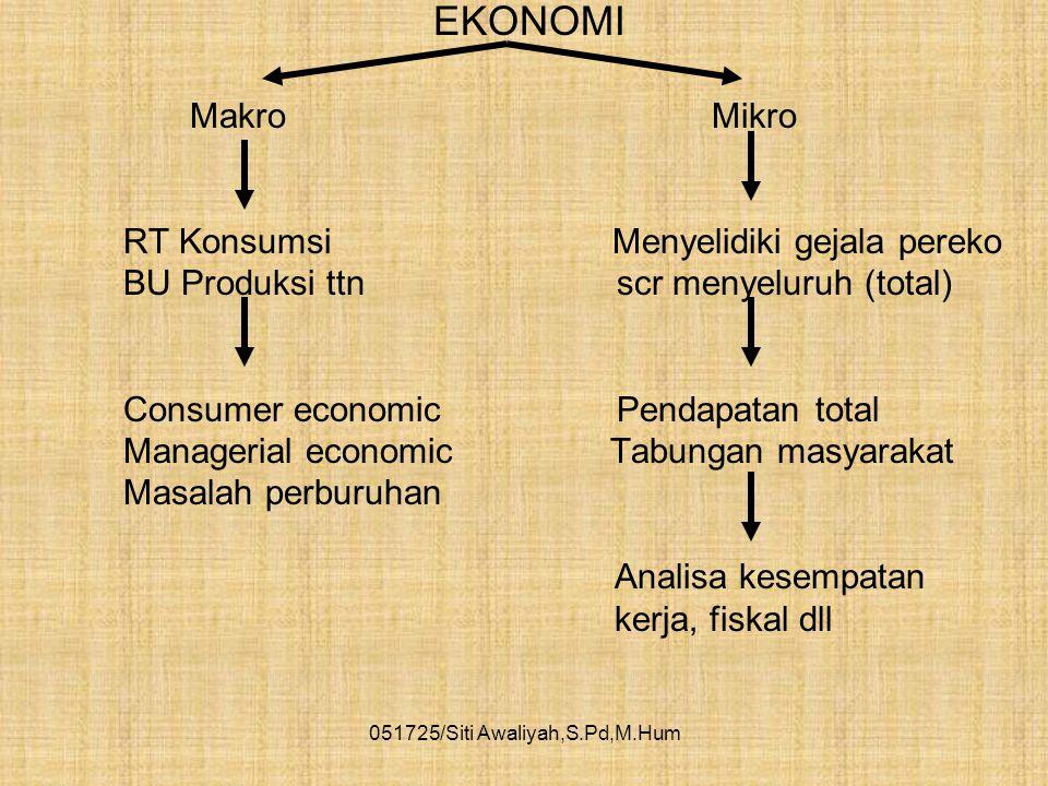 """051725/Siti Awaliyah,S.Pd,M.Hum ILMU EKONOMI PENGERTIAN """"Suatu pengetahuan yang membahas bagaimana manusia memproduksi, menukarkan, dan mendistribusik"""