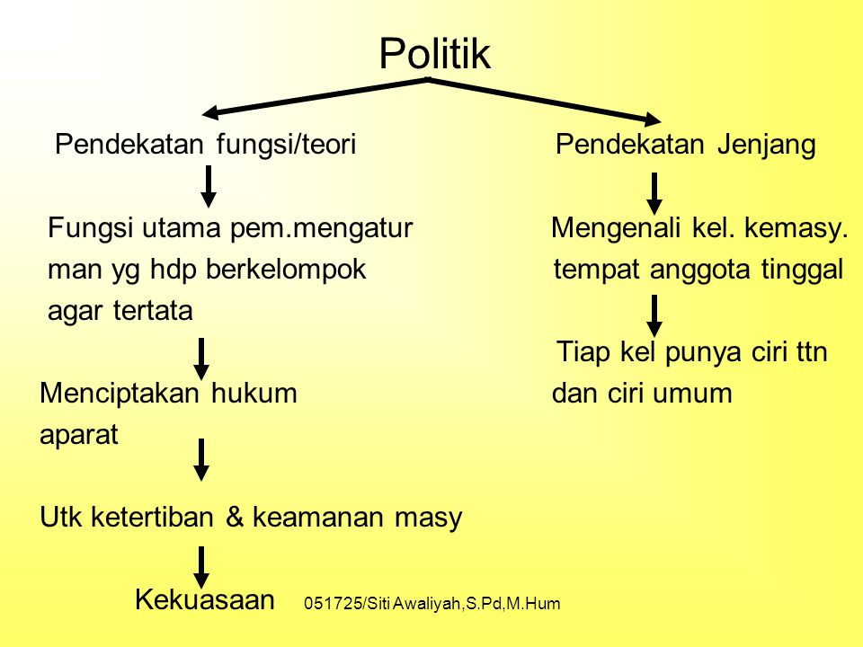 "051725/Siti Awaliyah,S.Pd,M.Hum PENGERTIAN ""Pemerintahan, bagaimana cara yang terbaik mengatur tata kehidupan masyarakat"" KONSEP DASAR Negara, kekuasa"